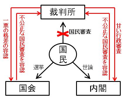 審査 違憲 権 立法